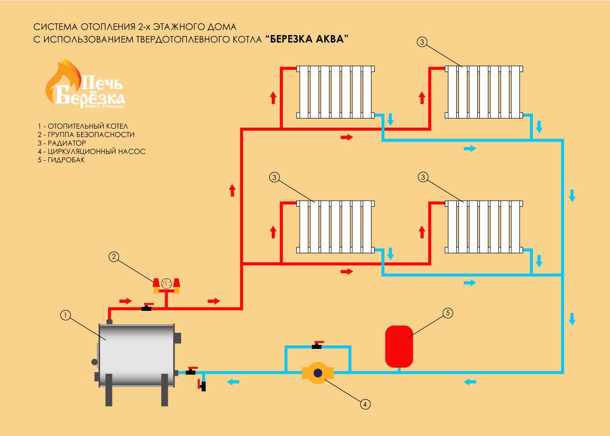 Ленинградская система отопления: схема, варианты разводки труб, фотографии +видео