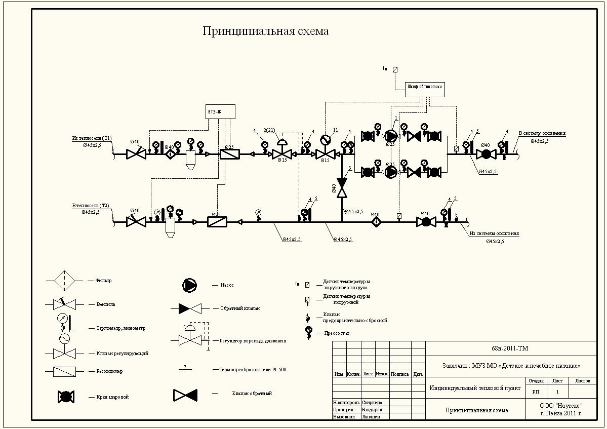Предназначение элеваторного узла системы отопления