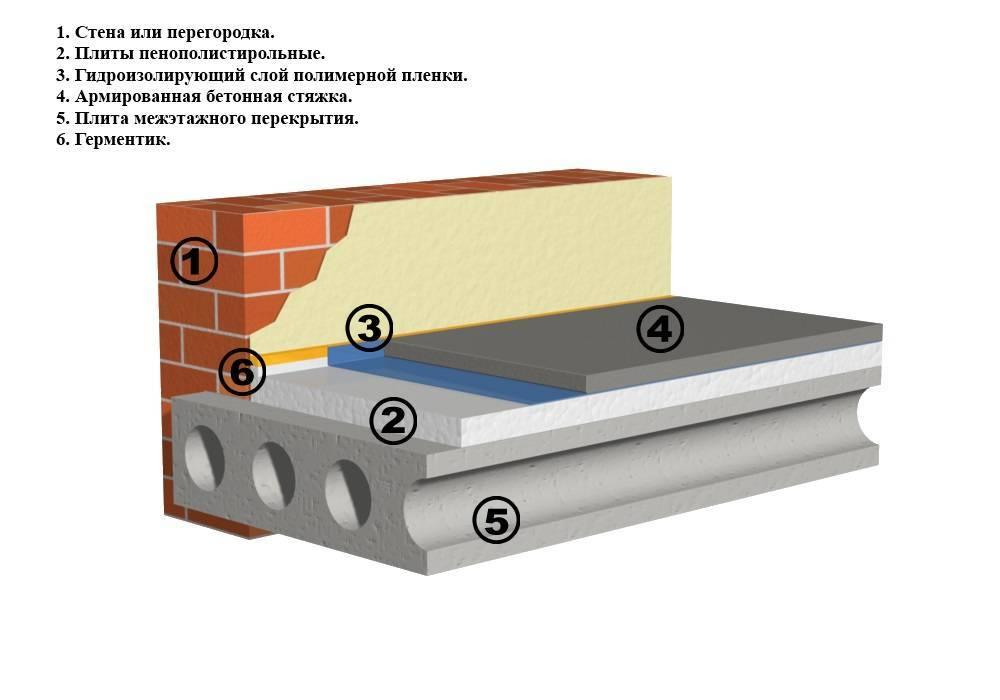Утеплитель для пола по бетону под стяжку. важные нюансы