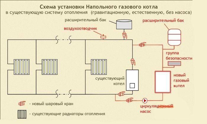 Как подключить двухконтурный газовый котел: наглядная схема установки и видео инструкция
