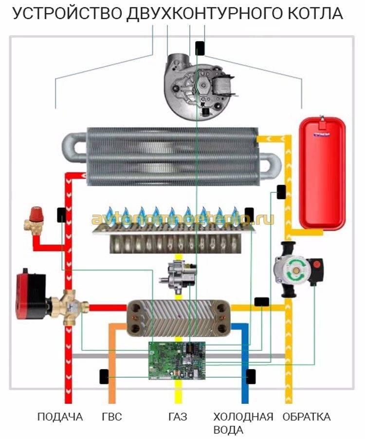 Принцип работы двухконтурного газового котла отопления: устройство, как работает, как греет воду