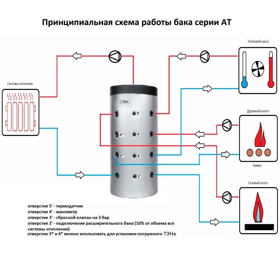 Как своими руками изготовить теплоаккумулятор