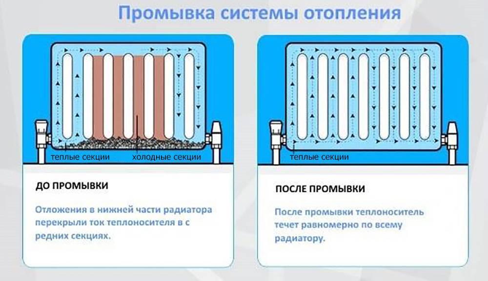 Промывка отопления в многоквартирном доме, промывка труб и всей системы