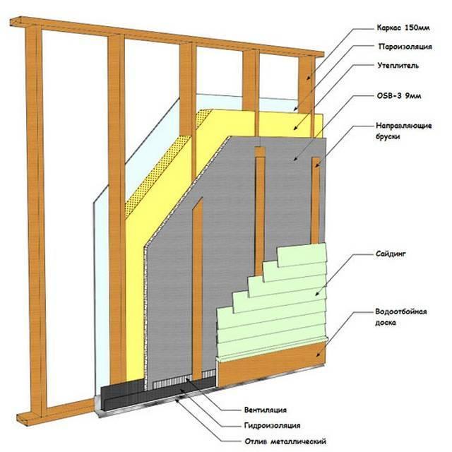 Стены каркасного дома: утепление, внутренняя пароизоляция своими руками