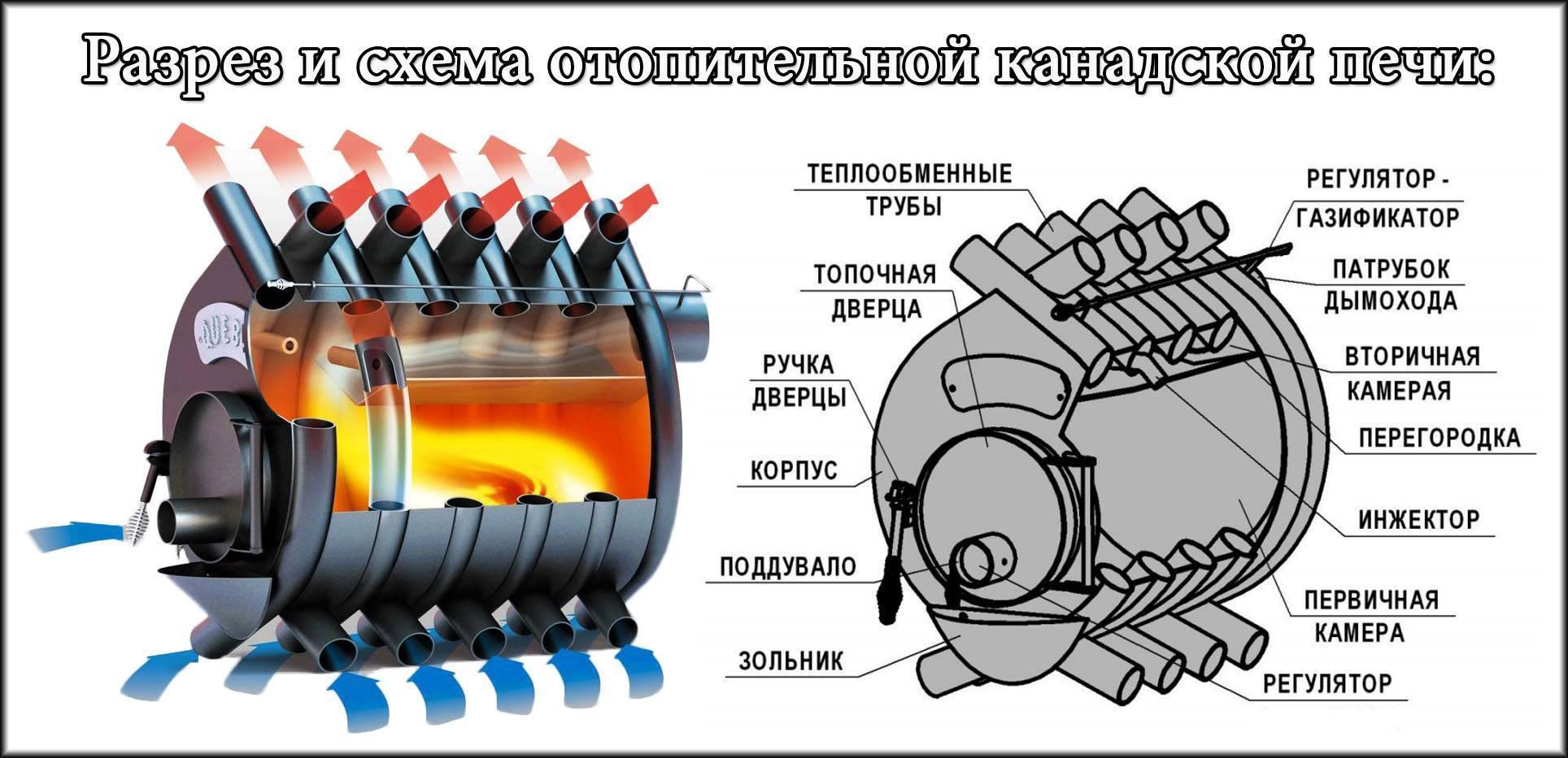 Печь бутакова своими руками - инструкция! читайте тут