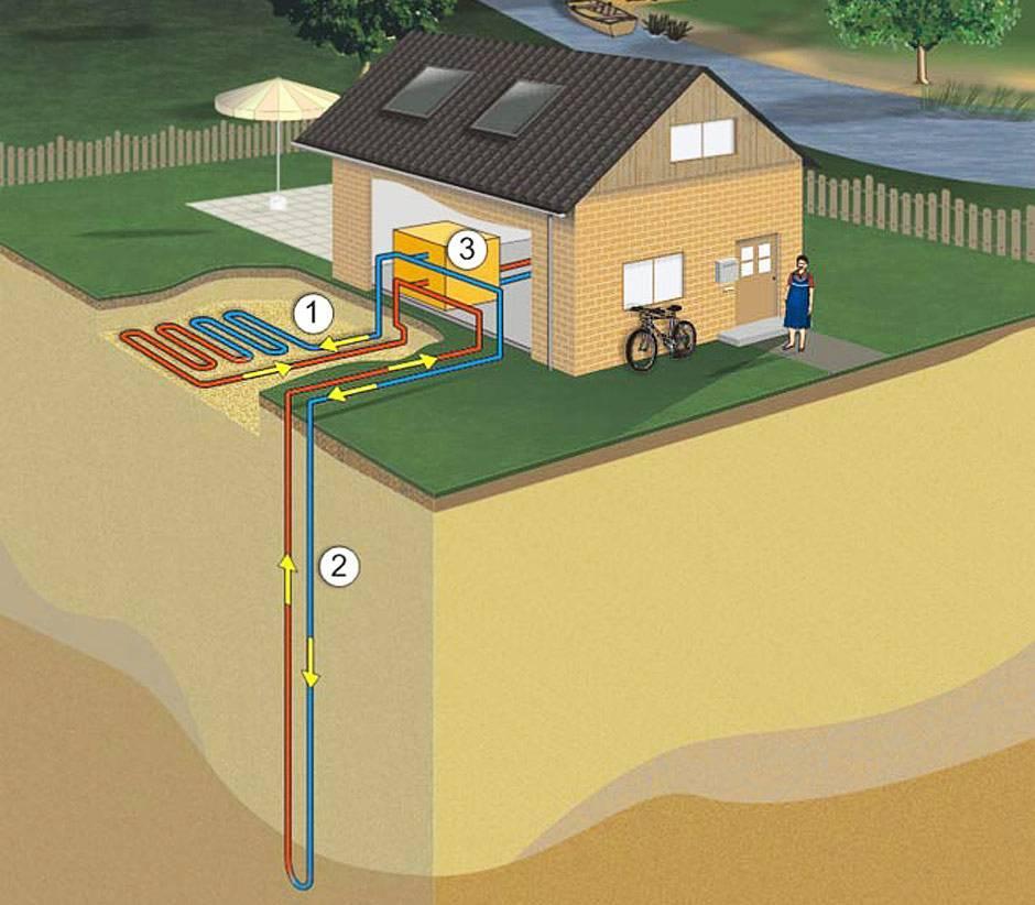 Геотермальное отопление дома своими руками: принцип работы, инструкции геотермальное отопление дома своими руками: принцип работы, инструкции