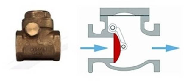 Как работает обратный клапан для отопления, виды, правила установки