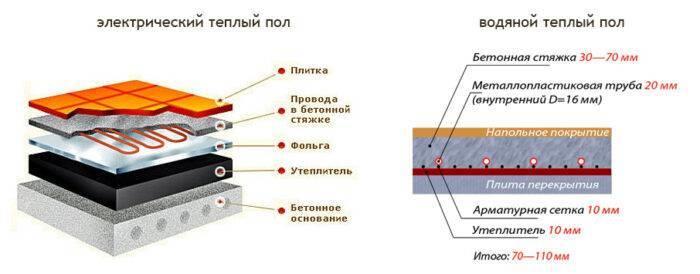 Какую выбрать толщину для заливки раствора под теплый пол водяного типа