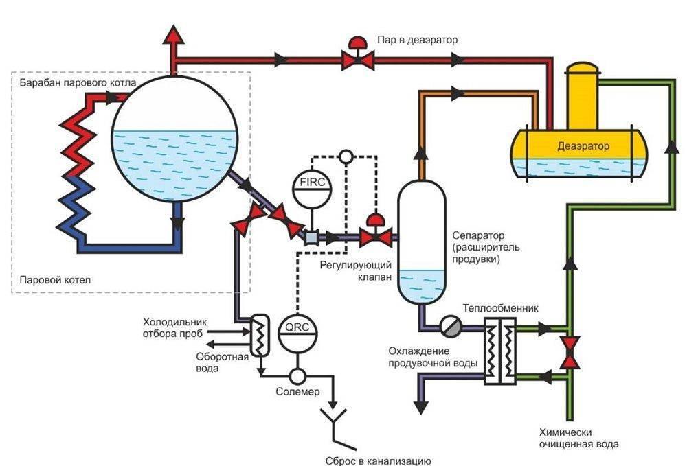 Паровое отопление: принцип работы, преимущества и недостатки, выбор котла, особенности системы