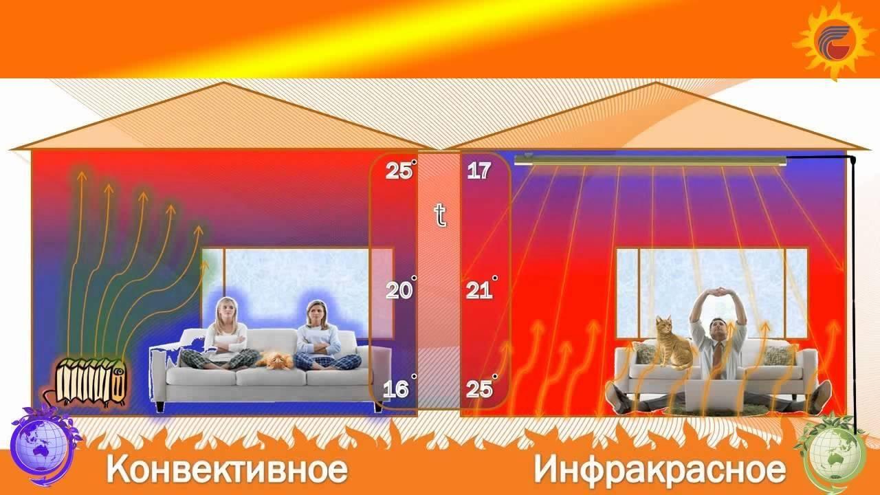 Инфракрасное отопление в частном доме — типы монтажа, плюсы и минусы