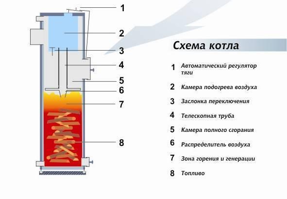 Пиролизный котел верхнего горения: преимущества и недостатки