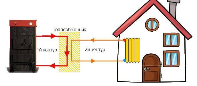 Открытая и закрытая система теплоснабжения: достоинства и недостатки   тепломонстр