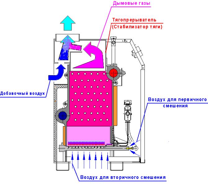 Выбор лучшего атмосферного газового котла