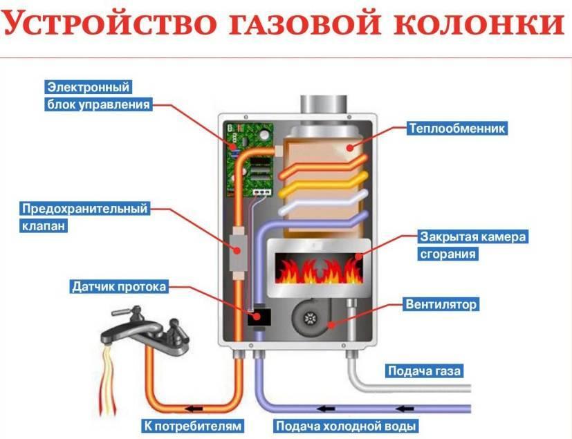 Как выбрать водонагреватель: практические советы для тех, кто не хочет обливаться холодной водой
