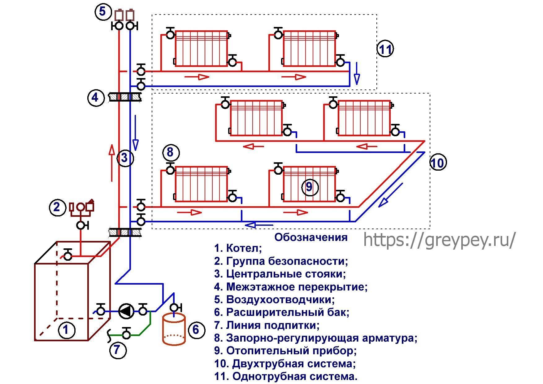 Схема отопления дачи своими руками, эффективное и экономное отопление дачного дома, фото и видео примеры
