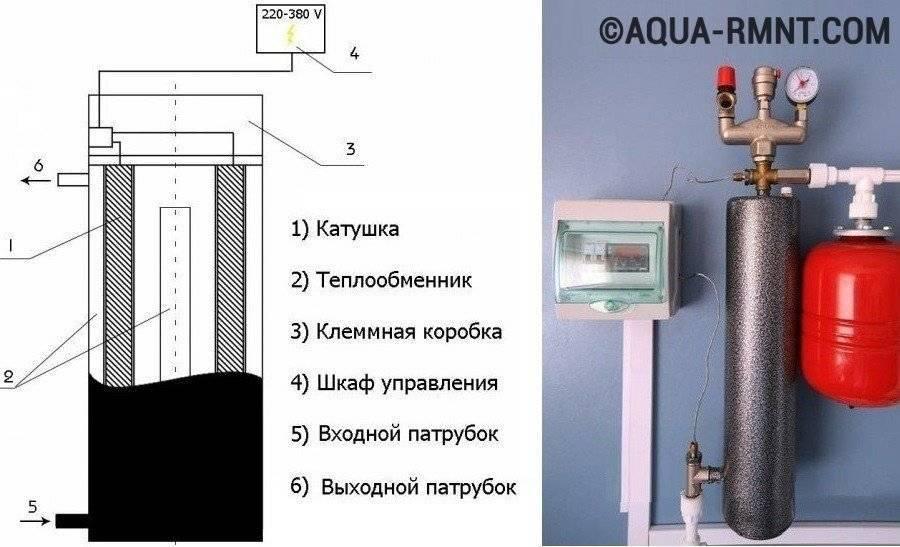 Электрокотлы своими руками