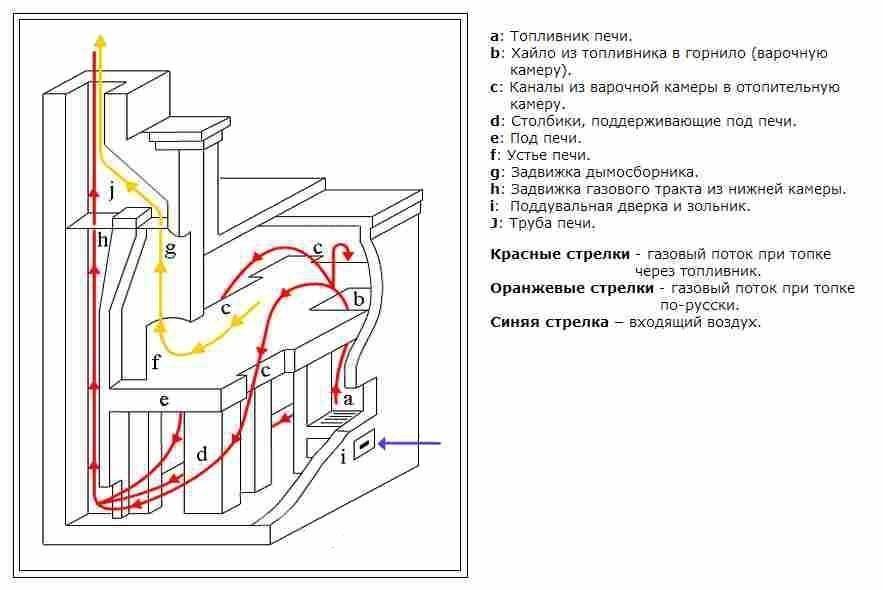 Русская печь с лежанкой своими руками - две схемы с порядовками и инструкцией