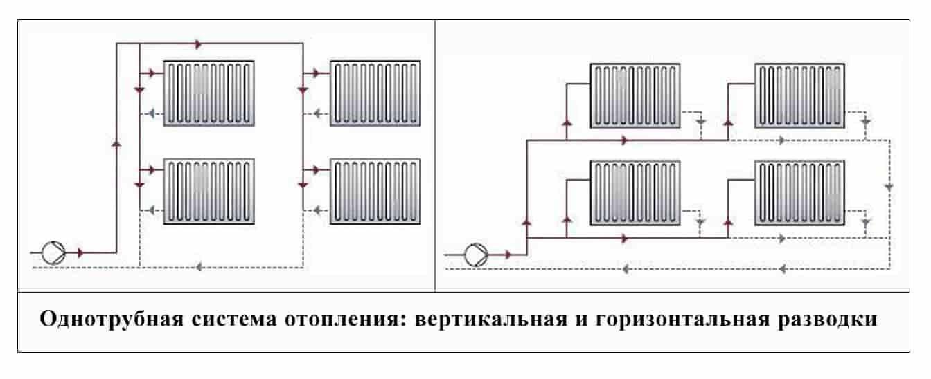 Отличия двухтрубной и однотрубной системы отопления частного дома