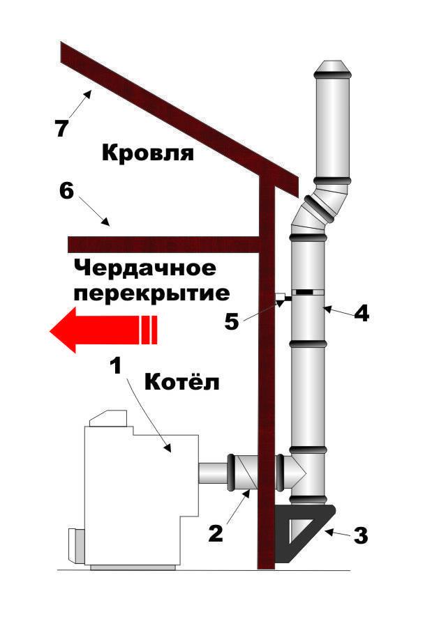 Вентиляция для газового котла в частном доме: требования, предъявляемые под вентиляционную конструкцию, процесс постройки