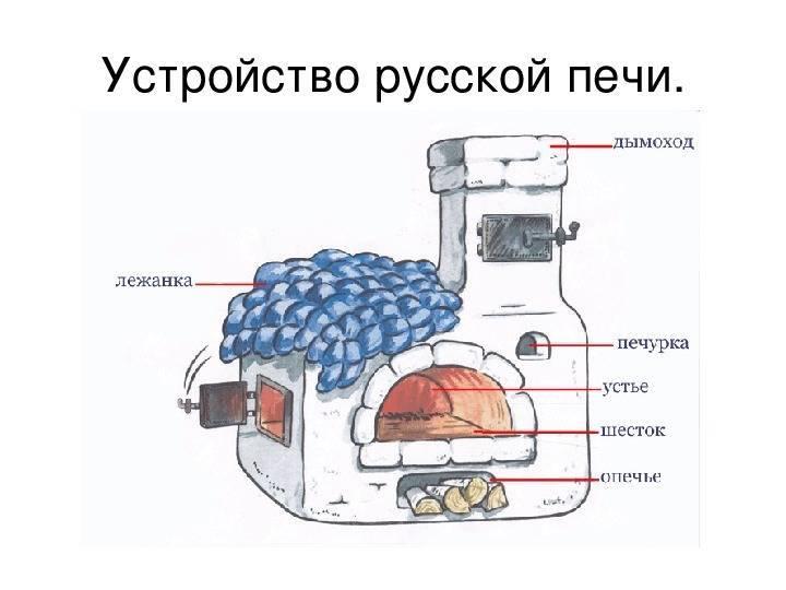 Делаем печь шведку с лежанкой и плитой без духовки своими руками