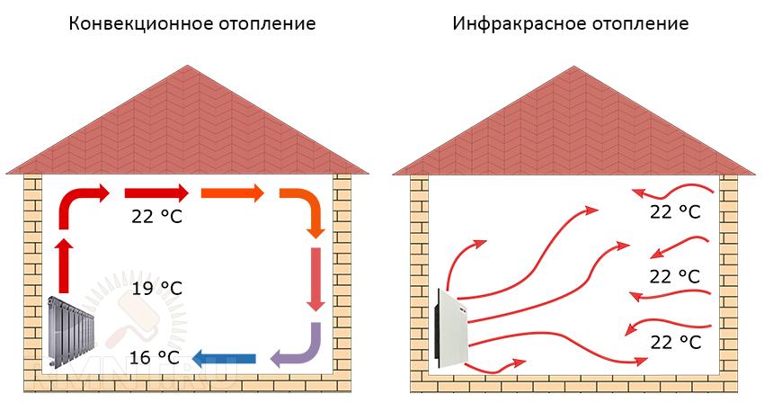 Инфракрасное отопление: плюсы и минусы — вредно ли это для здоровья, детали на фото +видео