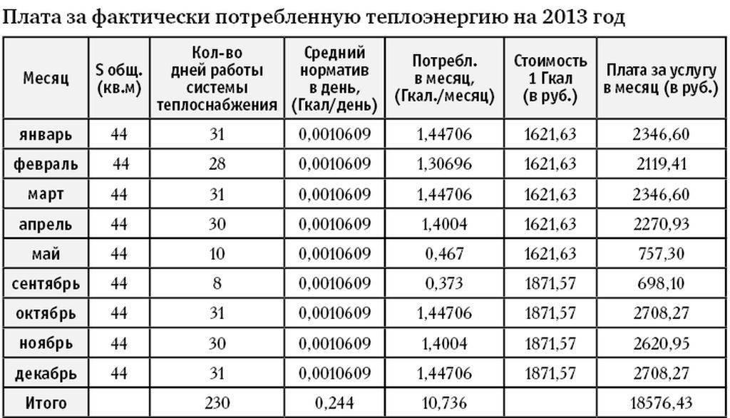 Расчет платы за отопление в многоквартирном доме с 01 января 2019 года