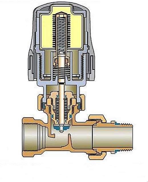 Виды термоголовок на радиаторы отопления - какие бывают?