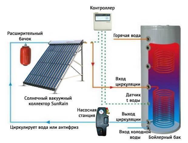 Солнечное отопление частного дома - система отопления
