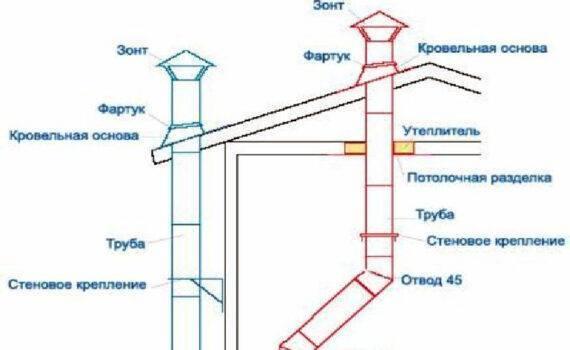 Ростехнадзор разъясняет: дымовые трубы | ао нпо «техкранэнерго» нижегородский филиал