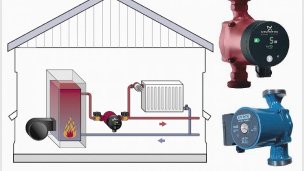 Почему греется насос в системе отопления дома: должен ли греться циркуляционный прибор, причины, что делать, если он нагревается