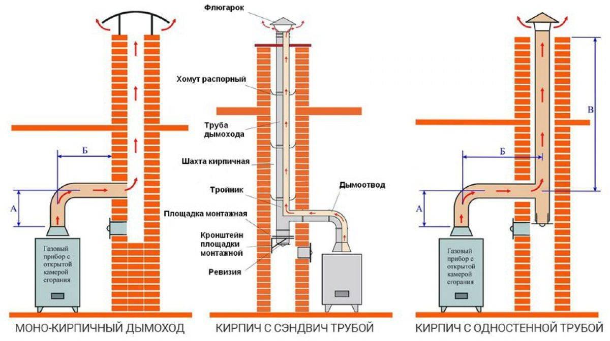 Устройство дымохода для газового котла с фото и видео примерами