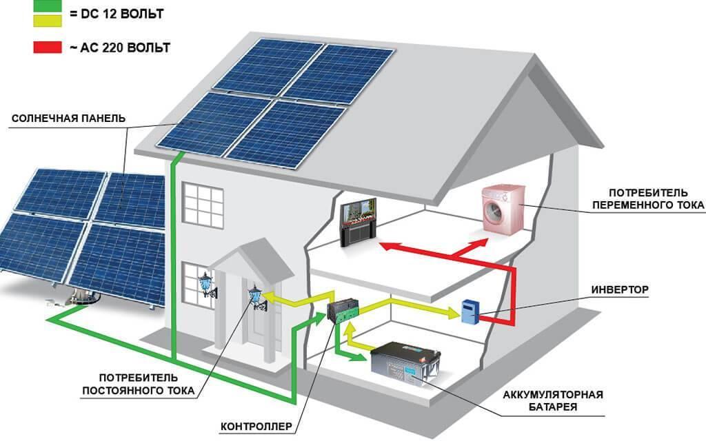 Солнечные батареи для отопления дома: обзор разновидностей и правила выбора