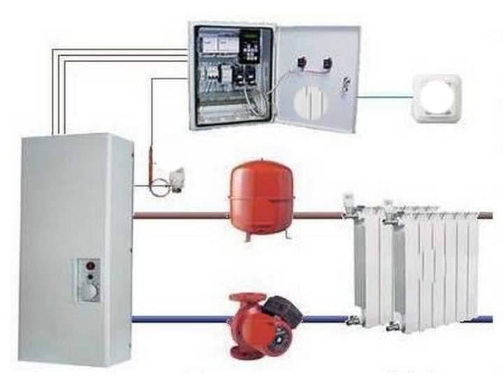 Электрические котлы индукционные отопления и гвс