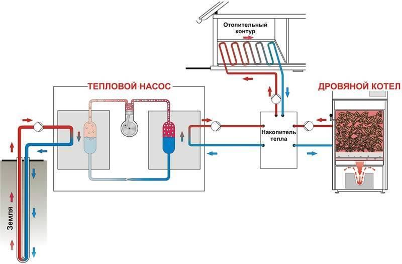 Тепловой насос из кондиционера своими руками – отопление фреоном