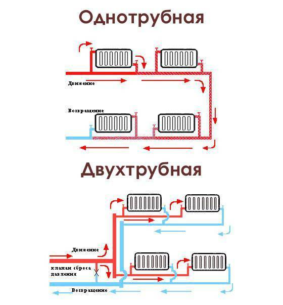 Двухтрубная система отопления с нижней разводкой и верхней: как лучше сделать обогрев дома