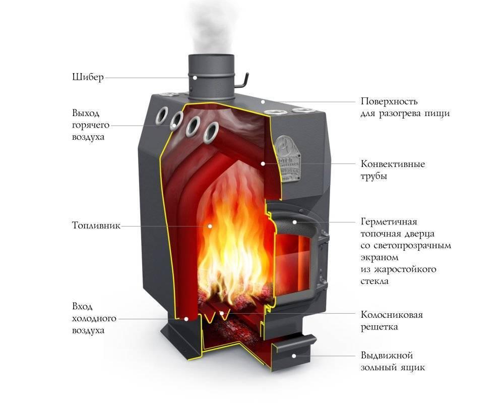 Печи длительного горения с водяным контуром - ассортимент моделей