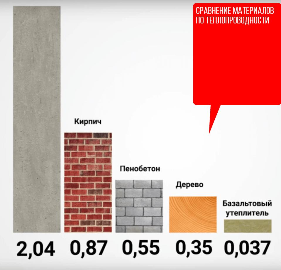 Как утеплить стены пенопластом изнутри: что следует учитывать при выполнении теплоизоляционных работ