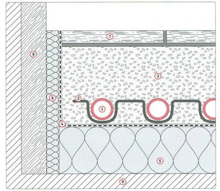 Минимальная толщина стяжки для водяного теплого пола и максимальная высота над трубой – какая она