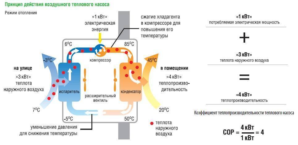 Тепловой насос для отопления дома: принцип работы   инженер подскажет как сделать