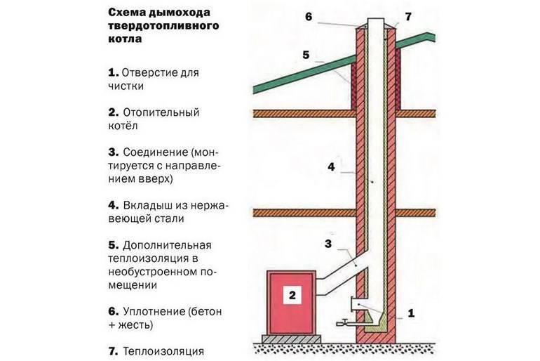 Как сделать дымоход для твердотопливного котла своими руками – варианты устройства дымовой трубы