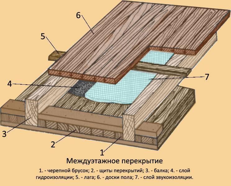 Варианты утепления перекрытия чердака по деревянным балкам
