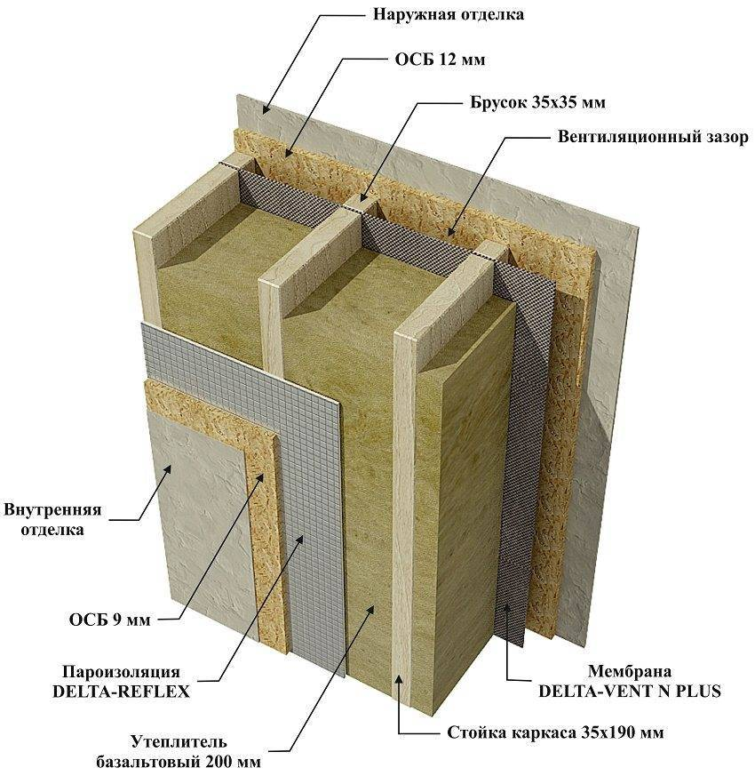 Пароизоляция для стен: особенности, виды, порядок работ