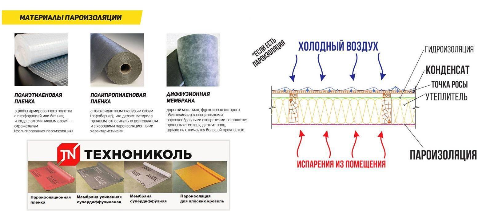 Изоспан модификации а – инновационный гидроизоляционные материал: удобства, преимущества, назначение