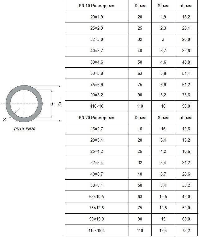 Диаметры полипропиленовых труб