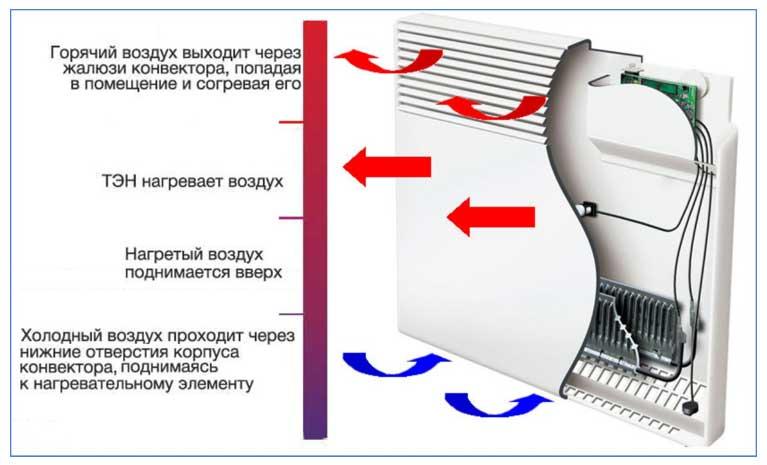 Как выбрать электрический тепловой конвектор, принцип работы