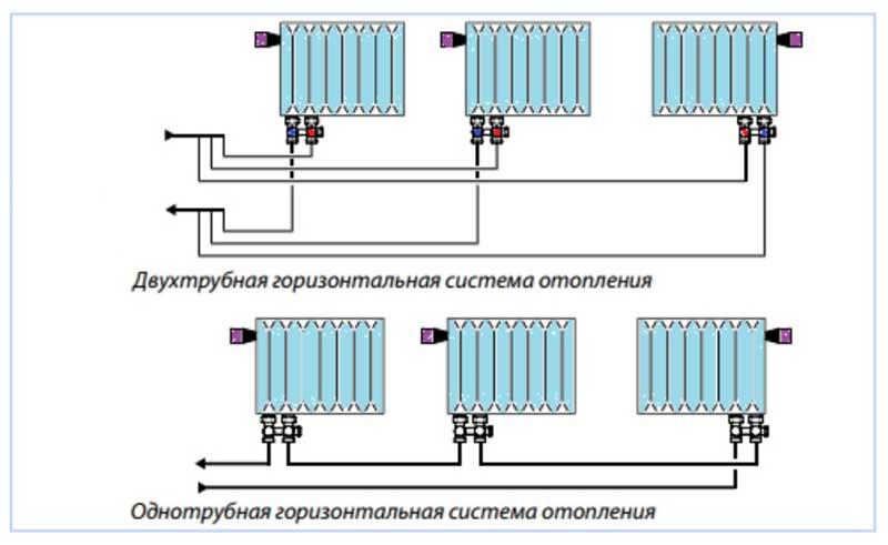 Подключение биметаллических радиаторов отопления: способы устройства, особенности монтажа