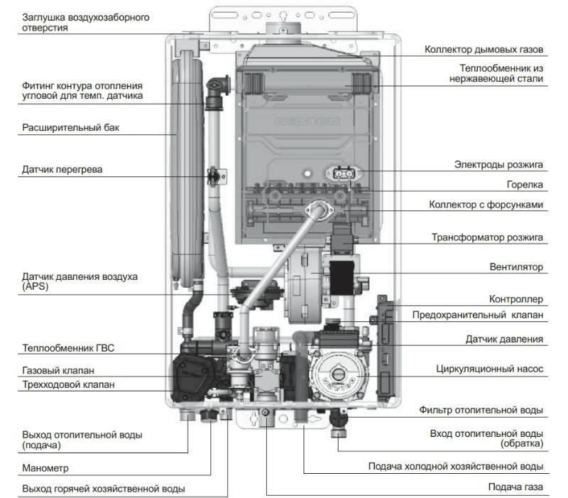Газовый котел навьен пульт управления инструкция. как настроить газовый котел навьен — инструкция по эксплуатации