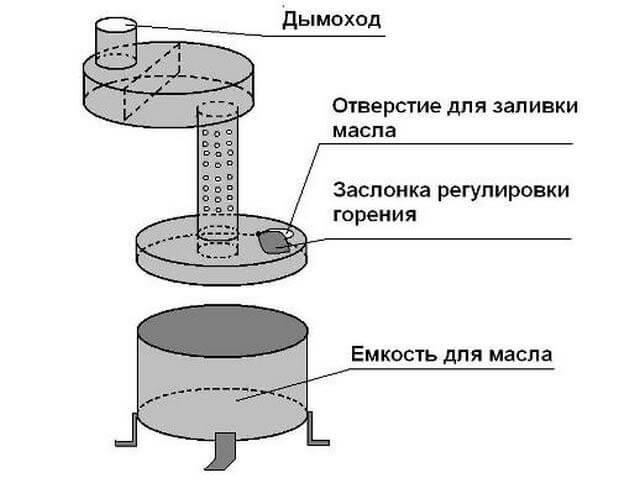 Интрукция по самостоятельной сборке печи работающей на отработанном масле