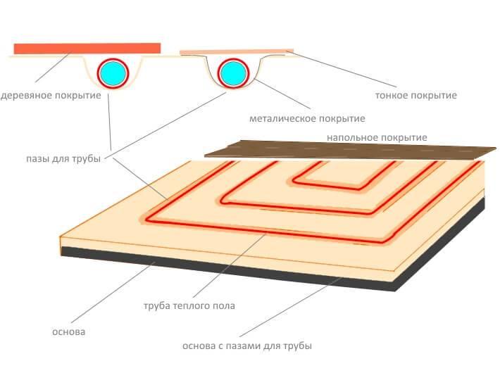 Выбираем напольное покрытия для водяного теплого пола