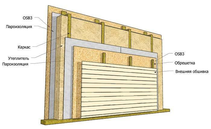 Сообщества строительство и всё что с ним связано блог утепление каркасного дома
